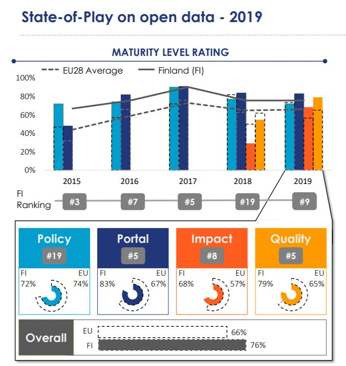Finland's ranking in the last five years: 2015 #3, 2016 #7, 2017 #5, 2018 #19, 2019 #9. In 2019, Finland ranked 19th in open data policy, fifth in data portal, eight in open data impact and fifth in open data quality. The average rating of all EU countries was 66% and Finland's rating was 76%.