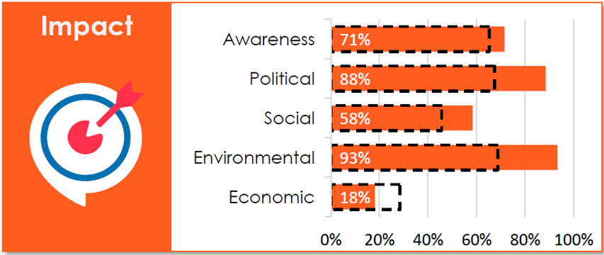 Suomen tilanne Impact-osiossa: Awareness 71 %, Political 88 %, Social 58 %, Environmental 93 %, Economic 18 %.