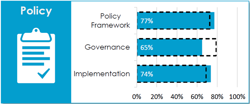 Suomen tilanne Policy-osiossa: Policy Framework 77 %, Governance 65 %, Implementation 74 %.