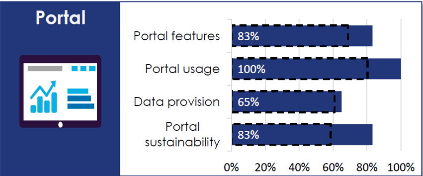 Suomen tilanne Portal-osiossa: Portal features 83 %, Portal usage 100 %, Data provision 65 %, Portal sustainability 83 %.