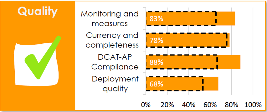 Suomen tilanne Quality-osiossa: Monitoring and measures 83 %, Currency and completeness 78 %, DCAT-AP Compliance 88 %, Deployment quality 68 %.