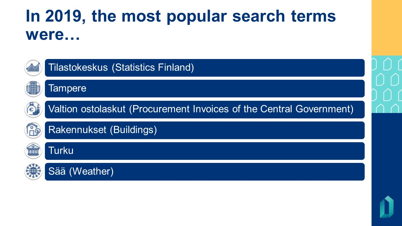In 2019, the most popular search terms in our service were: Tilastokeskus (Statistics Finland), Tampere, Valtion ostolaskut (Procurement Invoices of the Central Government) , Rakennukset (Buildings), Turku, Sää (Weather).